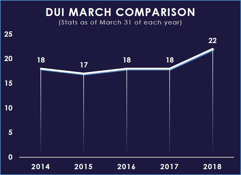 DUI March 2014-2018 Comparison Chart