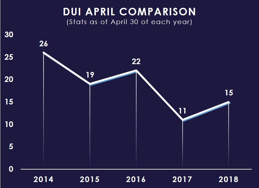 DUI April Comparison Chart